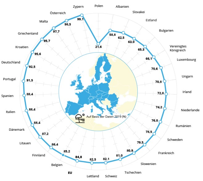 Zypern - Die Qualität der Badegewässer auf Zypern ist ausgezeichnet - WISE-Datenbank zur Badegewässerqualität (Angaben aus den Jahresberichten 2019 der EU-Mitgliedstaaten, Albaniens und der Schweiz).